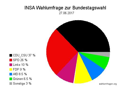 Aktuelle INSA Wahlumfrage / Wahlprognose zur Bundestagswahl 2017 vom 27. Juni 2017.