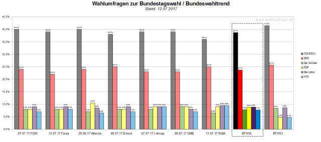 Der Bundeswahltrend vom 12. Juli 2017 mit allen verwendeten Wahlumfragen zur Bundestagswahl am 24. September 2017.