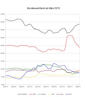 Entwicklung des Bundeswahltrends seit März 2015 – Stand 12. Juli 2017.
