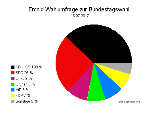 Neuste Emnid Wahlumfrage / Wahlprognose zur Bundestagswahl 2017 vom 16. Juli 2017.