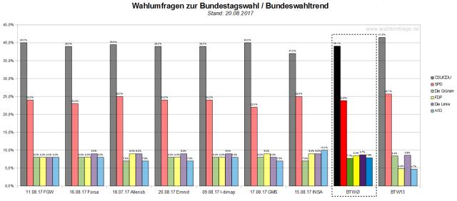 Der Bundeswahltrend vom 20. August 2017 mit allen verwendeten Wahlumfragen zur Bundestagswahl am 24. September 2017.