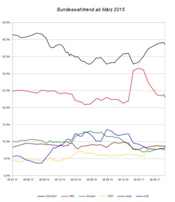 Entwicklung des Bundeswahltrends seit März 2015 – Stand 27.08.17