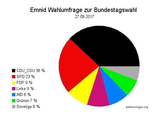 Neuste Emnid Wahlumfrage / Wahlprognose zur Bundestagswahl 2017 vom 27. August 2017