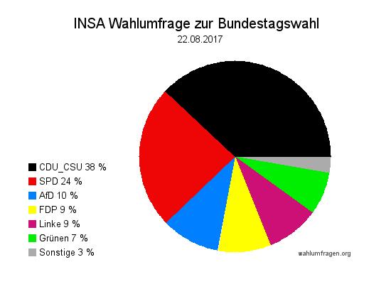 Aktuelle INSA Wahlumfrage / Wahlprognose zur Bundestagswahl 2017 vom 22. August 2017.