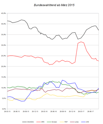 Entwicklung des Bundeswahltrends seit März 2015 – Stand 17.09.17