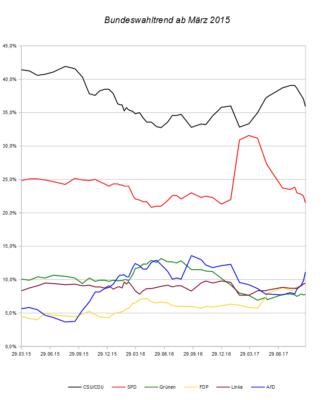 Entwicklung des Bundeswahltrends seit März 2015 – Stand 23.09.17