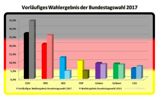 Vorläufiges Wahlergebnis der Bundestagswahl 2017