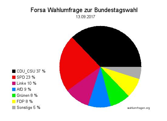 Neue Forsa Wahltrend / Wahlumfrage zur Bundestagswahl 2017 vom 13. September 2017.