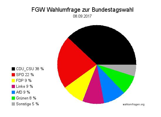 Neue Forschungsgruppe Wahlen Wahlprognose zur Bundestagswahl 2017 vom 08. September 2017.