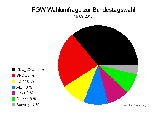 Neue Forschungsgruppe Wahlen Wahlprognose zur Bundestagswahl 2017 vom 15. September 2017.