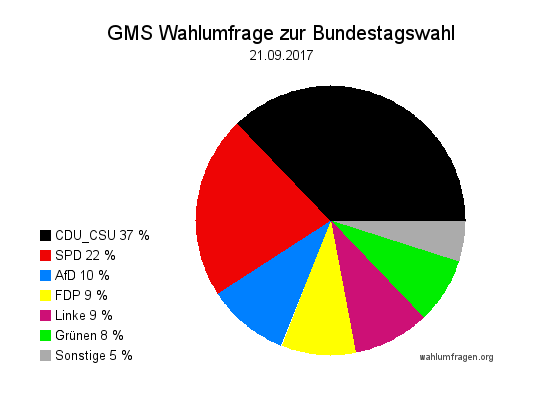 Aktuelle GMS Wahlumfrage / Wahlprognose zur Bundestagswahl 2017 vom 21.09.17