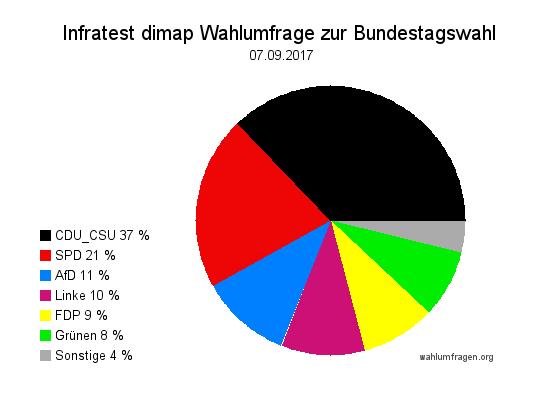 Aktuelle Infratest dimap Wahlumfrage zur Bundestagswahl 2017 – 07. September 2017.