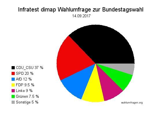 Aktuelle Infratest dimap Wahlumfrage zur Bundestagswahl 2017 – 14. September 2017.