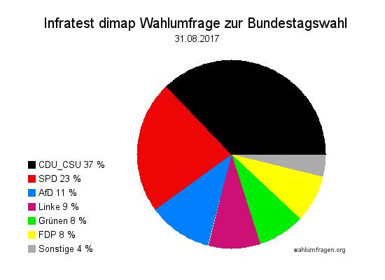 Aktuelle Infratest dimap Wahlumfrage zur Bundestagswahl 2017 – 31. August 2017.