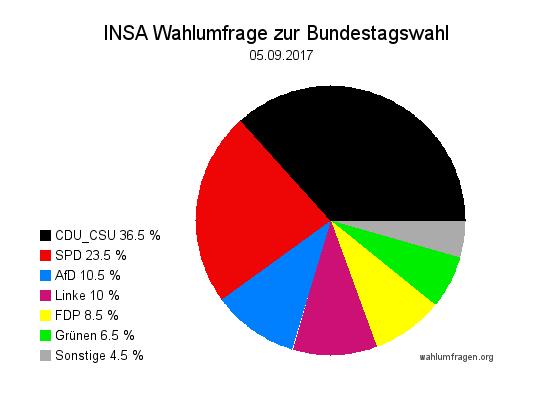 Aktuelle INSA Wahlumfrage / Wahlprognose zur Bundestagswahl 2017 vom 05. September 2017.