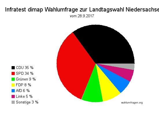 Aktuelle infratest dimap Wahlumfrage zur vorgezogenen Landtagswahl 2017 in Niedersachsen vom 28.09.2017