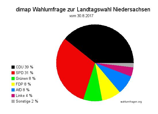 Aktuelle dimap Wahlumfrage zur vorgezogenen Landtagswahl 2017 in Niedersachsen vom August 2017