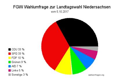 Forschungsgruppe Wahlen Wahlumfrage zur Landtagswahl in Niedersachsen - Stand 05.10.017