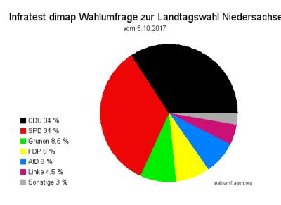 Infratest dimap Wahlumfrage zur Landtagswahl in Niedersachsen - Stand 05.10.017