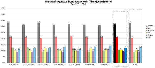 Der Bundeswahltrend vom 22. November 2017 mit allen verwendeten Wahlumfragen zur Bundestagswahl.