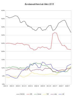 Entwicklung des Bundeswahltrends seit März 2015 – Stand 22.11.17