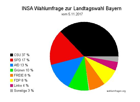 Aktuelle INSA Wahlumfrage zur Landtagswahl 2018 in Bayern vom 05. November 2017