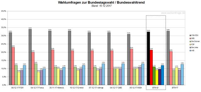 Der Bundeswahltrend vom 10. Dezember 2017 mit allen verwendeten Wahlumfragen / Wahlprognosen zur Bundestagswahl.