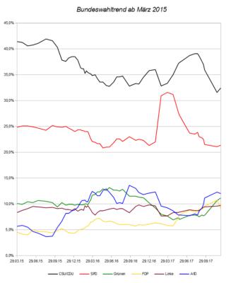 Entwicklung des Bundeswahltrends seit März 2015 – Stand 12.10.17