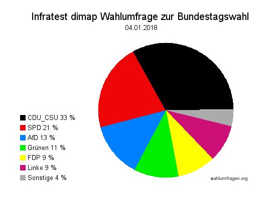 Aktuelle Infratest dimap Wahlumfrage zur Bundestagswahl – 04. Januar 2018.