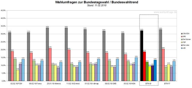 Der Bundeswahltrend vom 11. Februar 2018 mit allen verwendeten Wahlumfragen / Wahlprognosen zur Bundestagswahl.