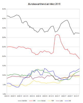 Entwicklung des Bundeswahltrends seit März 2015 – Stand 11.02.18