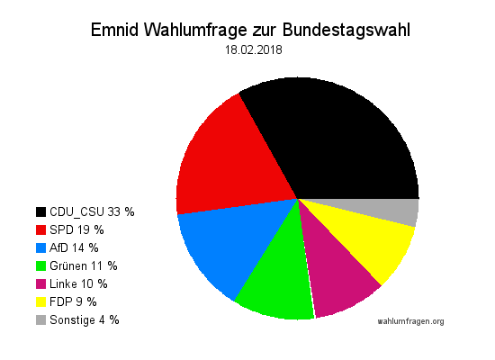 Neuste Emnid Wahlumfrage / Wahlprognose zur Bundestagswahl vom 18. Februar 2018
