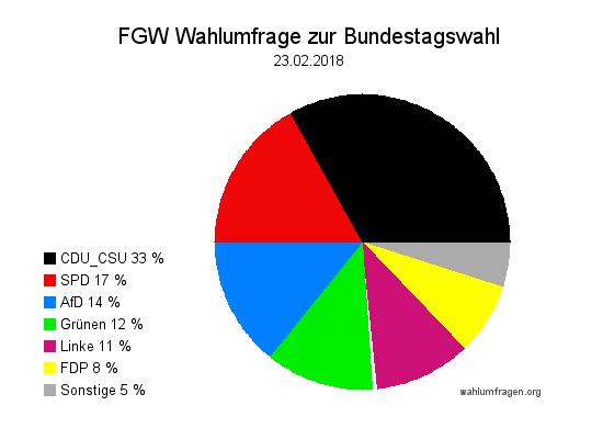 Neue Forschungsgruppe Wahlen Wahlprognose zur Bundestagswahl vom 23. Februar 2018.