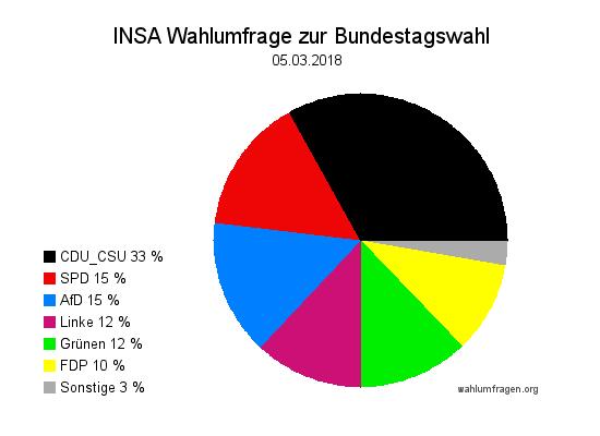 Aktuelle INSA Wahlumfrage / Wahlprognose zur Bundestagswahl vom 05. März 2018.