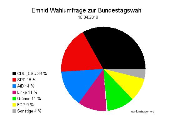 Neuste Emnid Wahlumfrage / Wahlprognose zur Bundestagswahl vom 15. April 2018