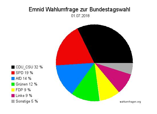 Neuste Emnid Wahlumfrage / Wahlprognose zur Bundestagswahl vom 01. Juli 2018