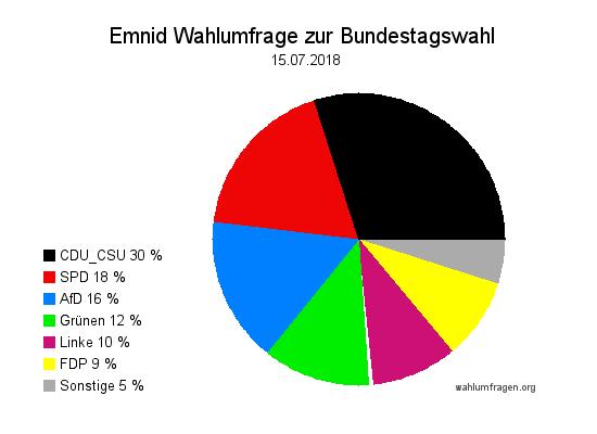 Neuste Emnid Wahlumfrage / Wahlprognose zur Bundestagswahl vom 15. Juli 2018