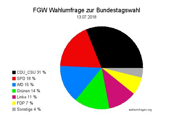 Neue Forschungsgruppe Wahlen Wahlprognose zur Bundestagswahl vom 13. Juli 2018.