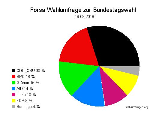 Neue Forsa Wahltrend / Wahlumfrage zur Bundestagswahl vom 19. August 2018.