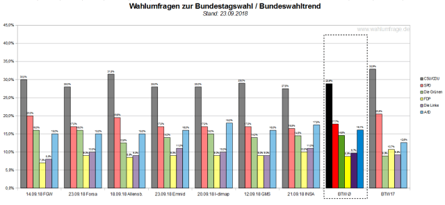 Der Bundeswahltrend vom 23. September 2018 mit allen verwendeten Wahlumfragen / Wahlprognosen zur Bundestagswahl.