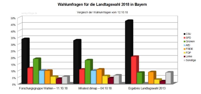 Die letzten Wahlumfragen vor der Bayerischen Landtagswahl 2018 im Vergleich zum Wahlergebnis der Landtagswahl 2013 – Stand 11.10.18