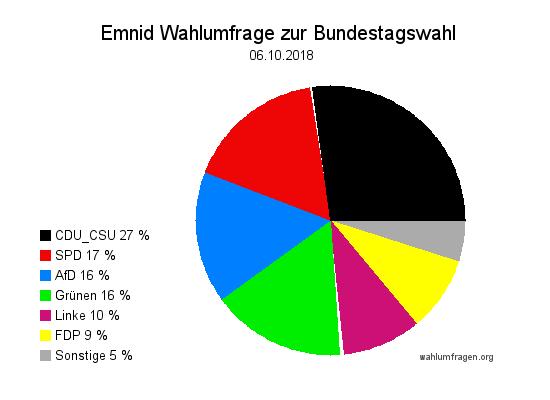 Neuste Emnid Wahlumfrage / Wahlprognose zur Bundestagswahl vom 06. Oktober 2018