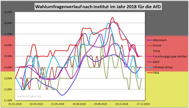Entwicklung der Wahlumfragewerte im Jahr 2018 der AfD für die Bundestagswahl im Vergleich der verschiedenen Wahlumfrageinstitute.