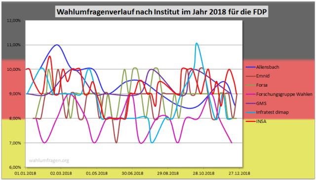 Entwicklung der Wahlumfragewerte im Jahr 2018 der FDP für die Bundestagswahl im Vergleich der verschiedenen Wahlumfrageinstitute.