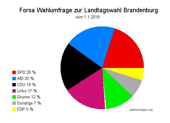 Aktuelle Infratest dimap Wahlumfrage zur Landtagswahl in Brandenburg vom Januar 2019
