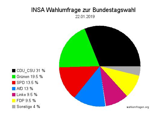 Aktuelle INSA Wahlumfrage / Wahlprognose zur Bundestagswahl vom 22. Januar 2019.