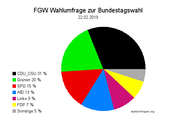 Neue Forschungsgruppe Wahlen Wahlprognose zur Bundestagswahl vom 22. Februar 2019.