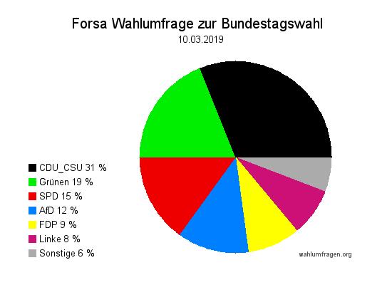Neue Forsa Wahltrend / Wahlumfrage zur Bundestagswahl vom 10. März 2019.
