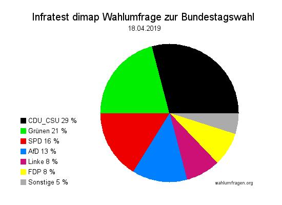 Aktuelle Infratest dimap Wahlumfrage zur Bundestagswahl – 18. April 2019