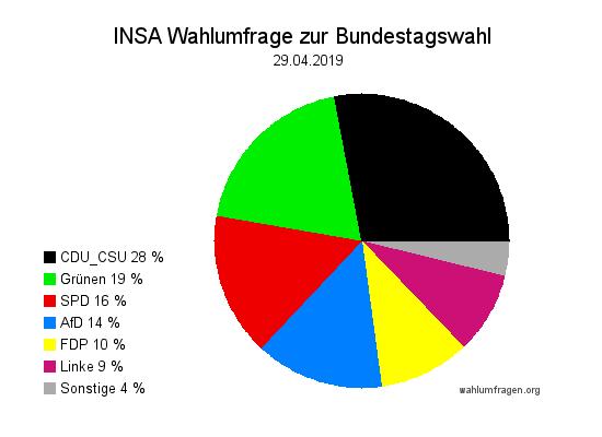 Aktuelle INSA Wahlumfrage / Wahlprognose zur Bundestagswahl vom 29. April 2019.